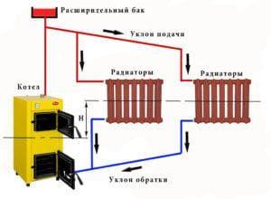 Гравитационная система отопления с помощью котла и батарей