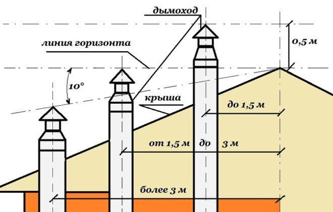 Максимальная высота дымовой трубы