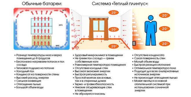 Преимущества теплого плинтуса перед обычной системой обогрева
