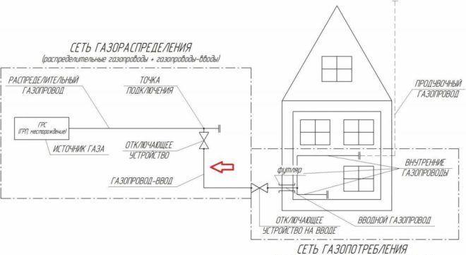 Схема подключения газа к частному дому