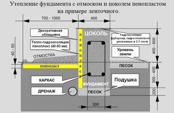 Гидроизоляция и утепление цоколя