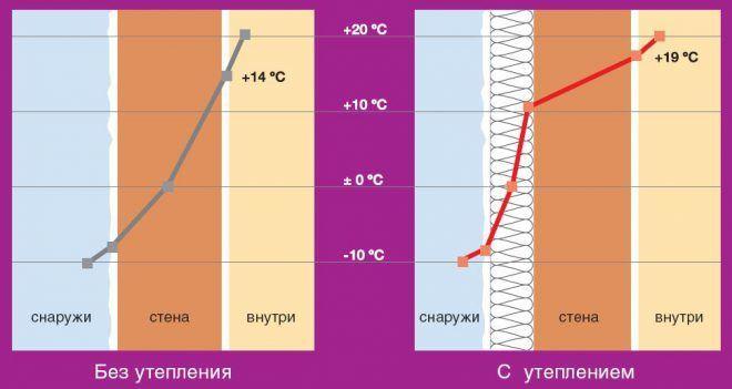 График теплового сопротивления и смещение точки росы
