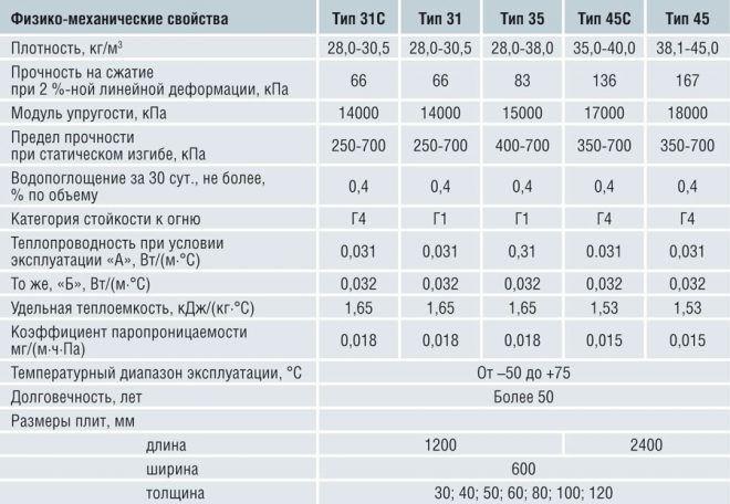 Характеристики пеноплекса
