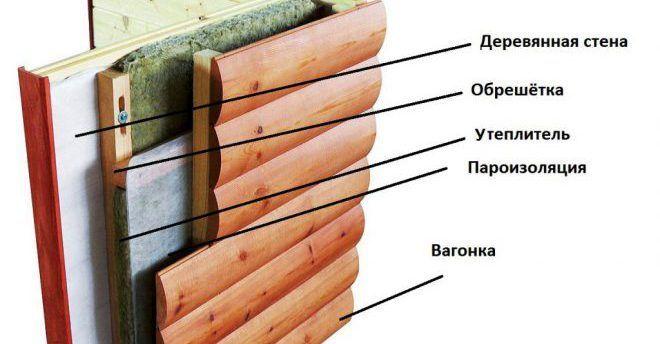 Особенности утепления деревянного частного дома