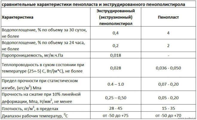 Отличия экструдированного пенополистирола от обычного