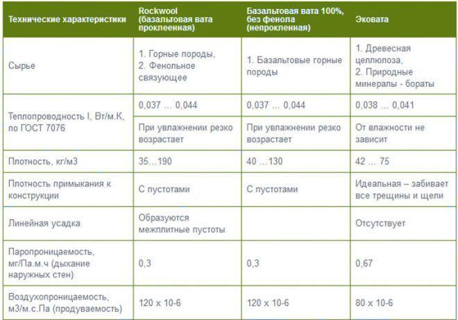 Пенополистирол и эковата