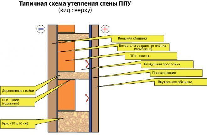Схема утепления стены ППУ