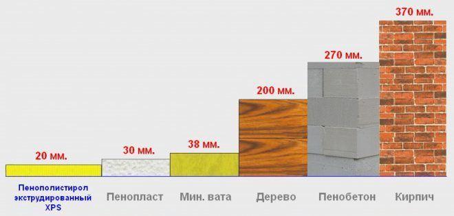 Сравнение толщин различных материалов при одинаковом сопротивлении теплопередачи
