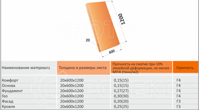 Таблица с разновидностями пеноплекс