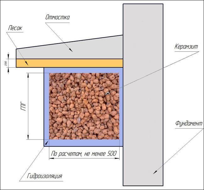 Технология утепления фундамента керамзитом