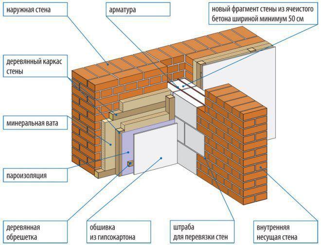 Термоизоляция наружных стен