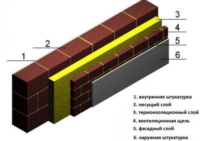 Трехслойная стена