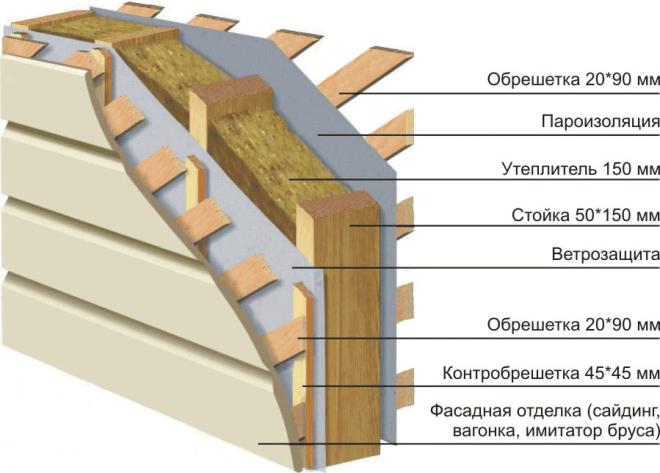 Утепление стен изолоном