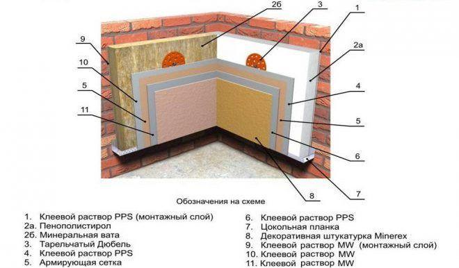 Утепление стен пенополистиролом