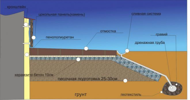 Утеплить фундамент пенополиуретаном