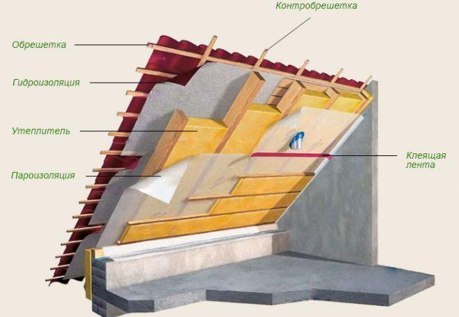 Утеплить мансардный этаж стекловатой