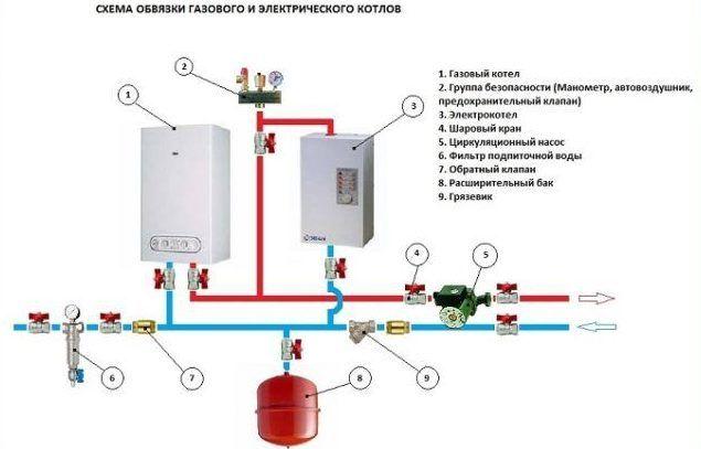 Монтаж газового котла отопления в частном доме