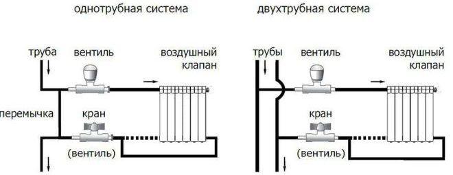 Пример обвязки батареи с помощью кранов и вентилей