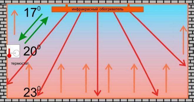 Принцип действия инфракрасного обогревателя