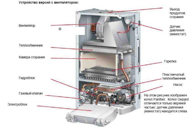 Двухконтурный газовый котел с вентилятором