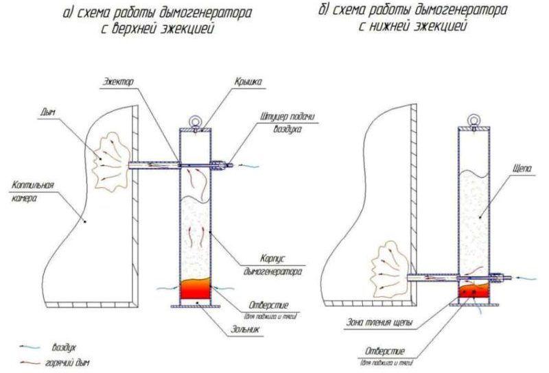 Сделать дымогенератор для копчения своими руками: чертеж 66