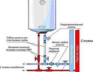 Функции фитинга на трубопроводе