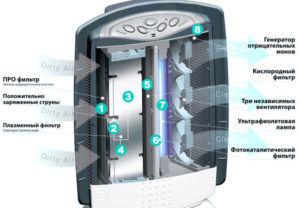 Характеристика ионизатора воздуха