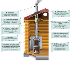 Как собрать установить печь дымоход для бани