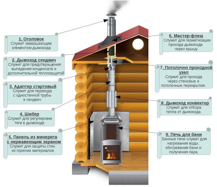 Проходной модуль дымоход оренбург где можно купить дымоход