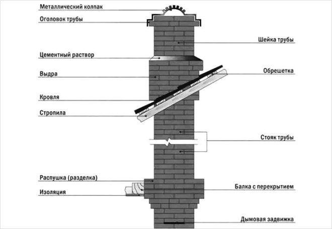устройство дымохода для печь каминов