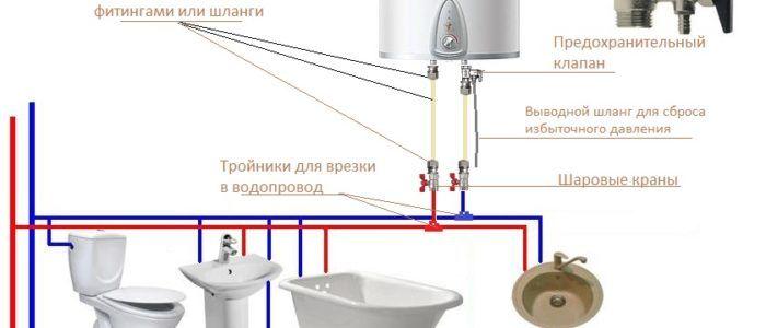 Компания «Домашний мастер» - срочная и качественная установка водонагревателей3