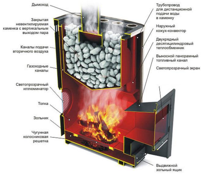 Конструктивные и эксплуатационные особенности банной печи Везувий