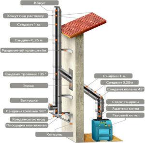 Конструкции дымоходов для газовых котлов