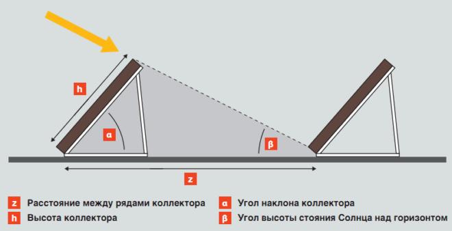 Монтаж рядов солнечных коллекторов