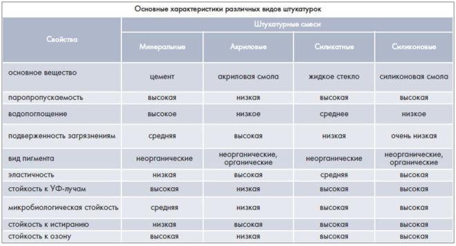 Основные характеристики различных видов штукатурки