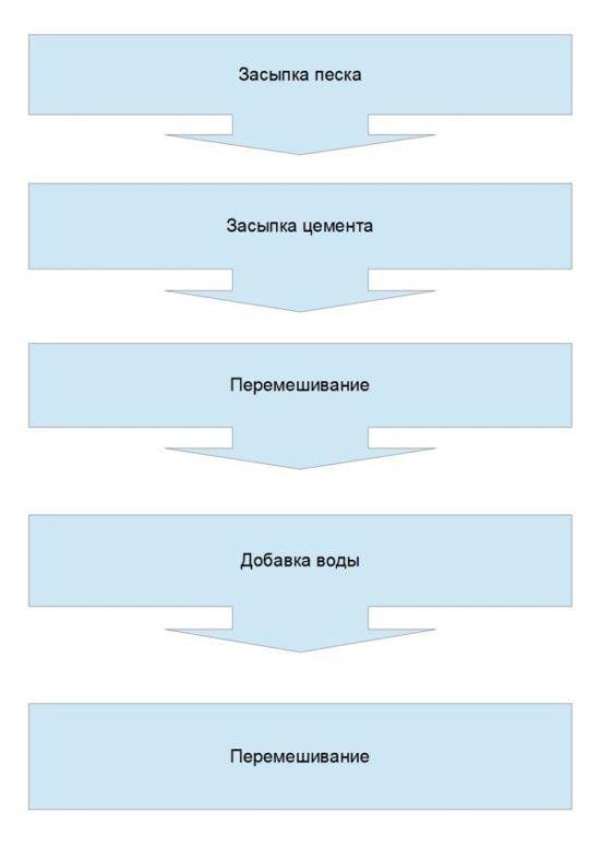 Порядок приготовления цементного штукатурного раствора