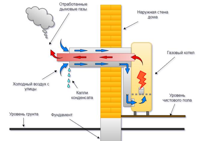 Рекуператор на газовый дымоход требования к горизонтальному дымоходу