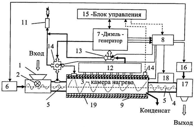 Схема генератора биологических отходов