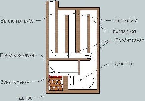 Схема колпаковой печи