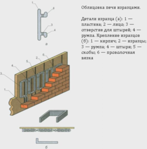 Схема облицовки камина изразцами