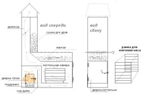 Схема печи обустроенной мангалом