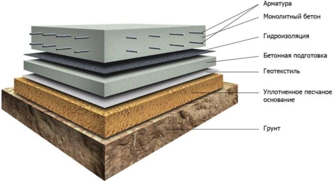 Схема плитного фундамента для коптильни