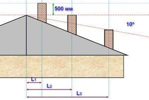 Схема правильного соотношения высоты дымоходной трубы
