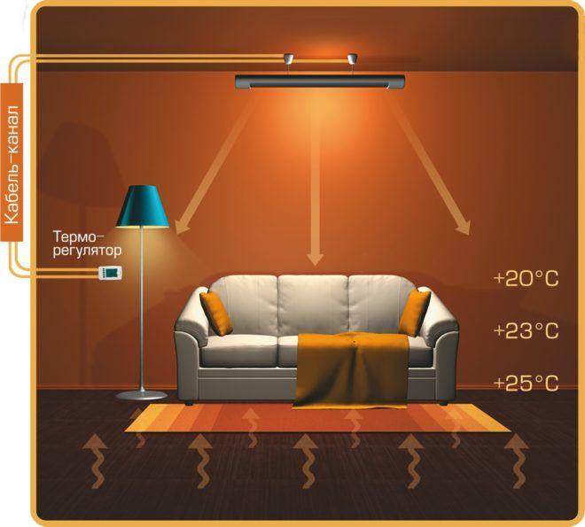 Схема работы инфракрасного обогревателя с терморегулятором