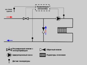 Схема системы автоматического регулирования
