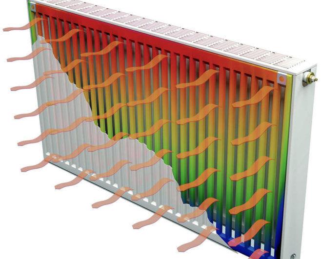 Схема теплоотдачи биметаллической батареи