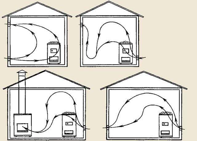 Схемы вентиляции в бане
