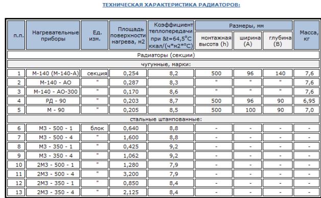 Технические характеристики чугунных радиаторов МС-140–500
