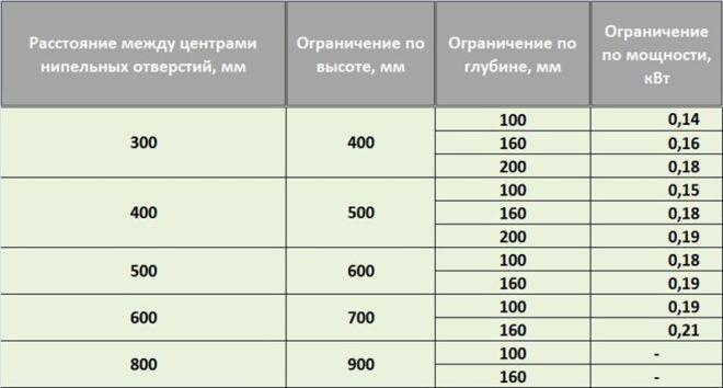 Требования отечественного норматива для чугунных радиаторов МС 140 500