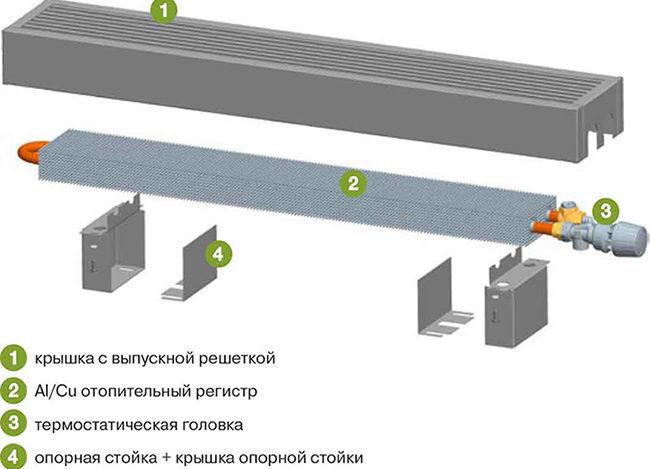 Устройство подпольных конвекторов